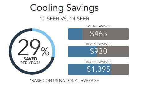 14hpx savings Lennox Heat Pumps