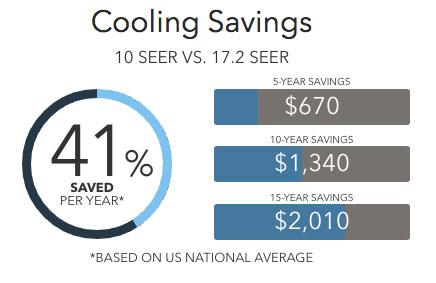 xc16 savings Lennox Air Conditioners