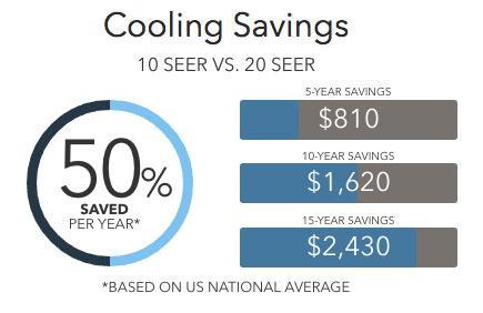 xc20 savings Lennox Air Conditioners