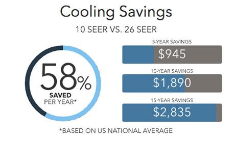 Lennox XC25 Cooling Savings