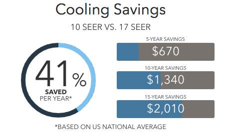 xp16 savings Lennox Heat Pumps