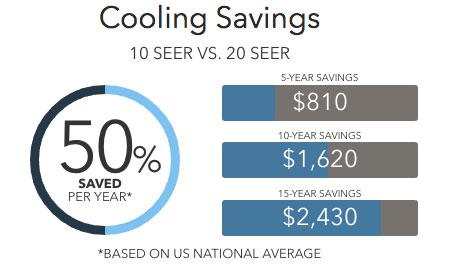 xp20 savings Lennox Heat Pumps