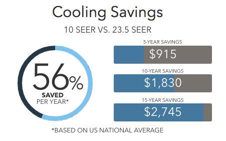 xp25 savings Lennox Heat Pumps